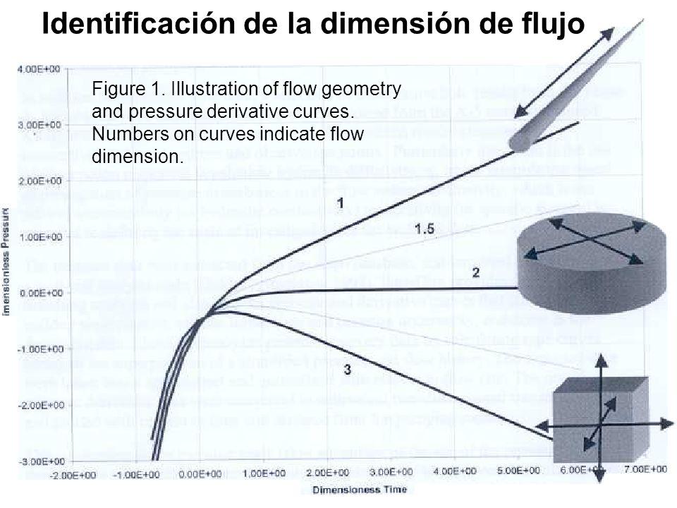 Ensayos de bombeo y trazadores en acuíferos; ESTSECCPB, UPC; Diagnóstio Identificación de la dimensión de flujo Figure 1. Illustration of flow geometr