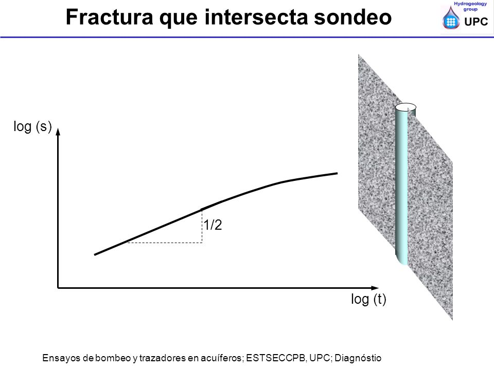 Ensayos de bombeo y trazadores en acuíferos; ESTSECCPB, UPC; Diagnóstio Fractura que intersecta sondeo 1/2 log (s) log (t)