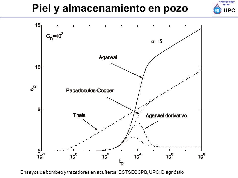Ensayos de bombeo y trazadores en acuíferos; ESTSECCPB, UPC; Diagnóstio Piel y almacenamiento en pozo