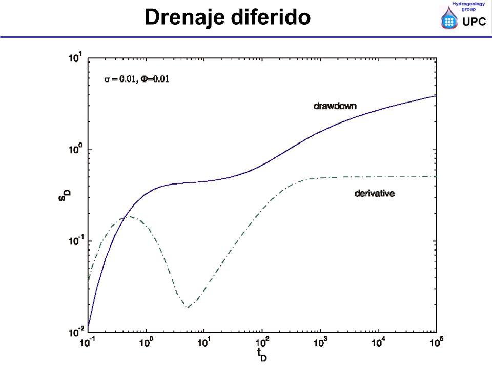 Ensayos de bombeo y trazadores en acuíferos; ESTSECCPB, UPC; Diagnóstio Drenaje diferido