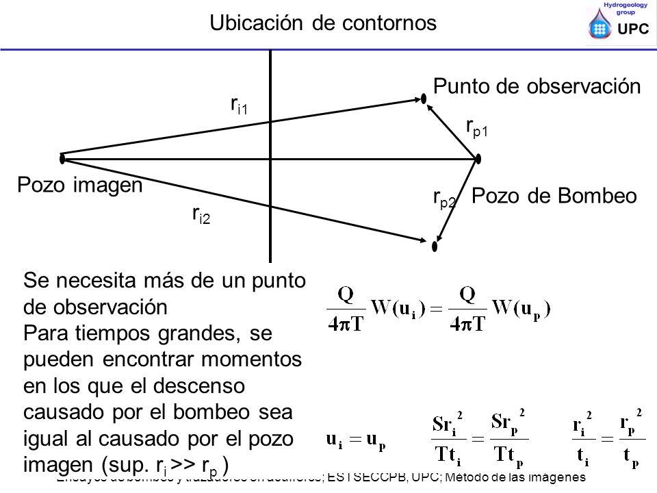 Ensayos de bombeo y trazadores en acuíferos; ESTSECCPB, UPC; Método de las imágenes Basta calcular r i: 1.Elegir un tiempo t p antes de la desviación respecto a Theis y leer s p 2.Buscar t i en el que s r = s p 3.Calcular r i y dibujar un circunferencia alrededor del punto de obs 4.Repetir para el otro pozo de observación, las circunferencias se intersectan en el pozo imagen 5.El contorno es la mediatriz entre pozo de bombeo e imagen log s descenso log tiempo tptp spsp titi sisi Método