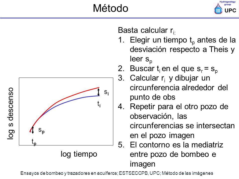 Ensayos de bombeo y trazadores en acuíferos; ESTSECCPB, UPC; Método de las imágenes Basta calcular r i: 1.Elegir un tiempo t p antes de la desviación