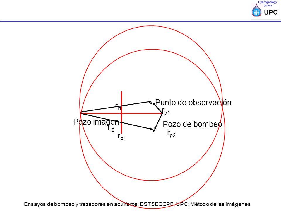 Ensayos de bombeo y trazadores en acuíferos; ESTSECCPB, UPC; Método de las imágenes r p1 Pozo de bombeo Punto de observación r i1 r p1 r p2 r i2 Pozo