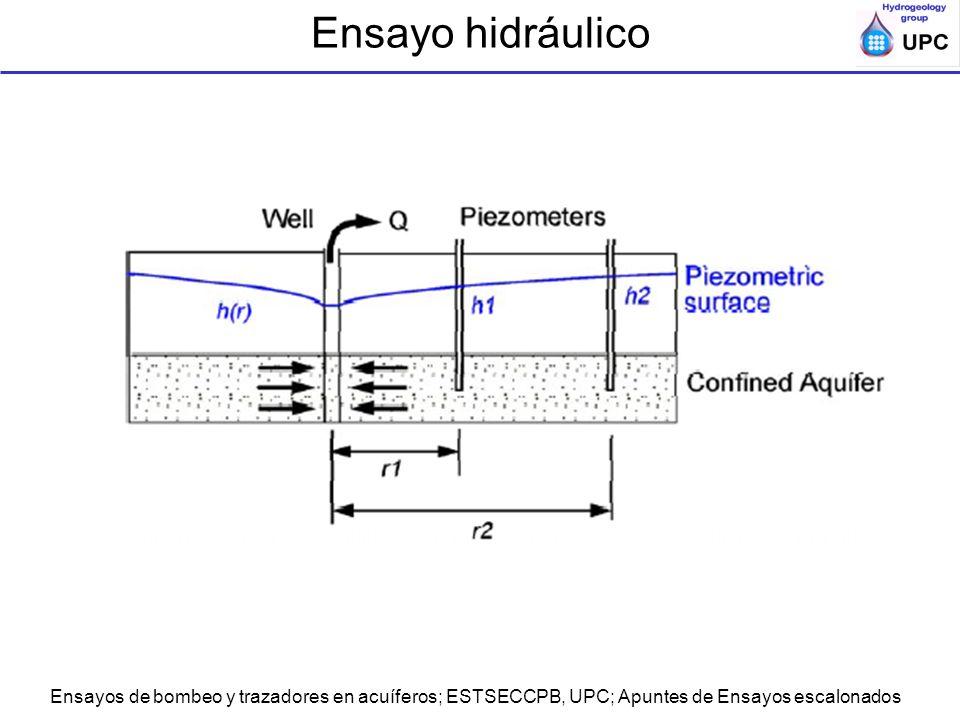 Ensayos de bombeo y trazadores en acuíferos; ESTSECCPB, UPC; Apuntes de Ensayos escalonados Ensayo hidráulico