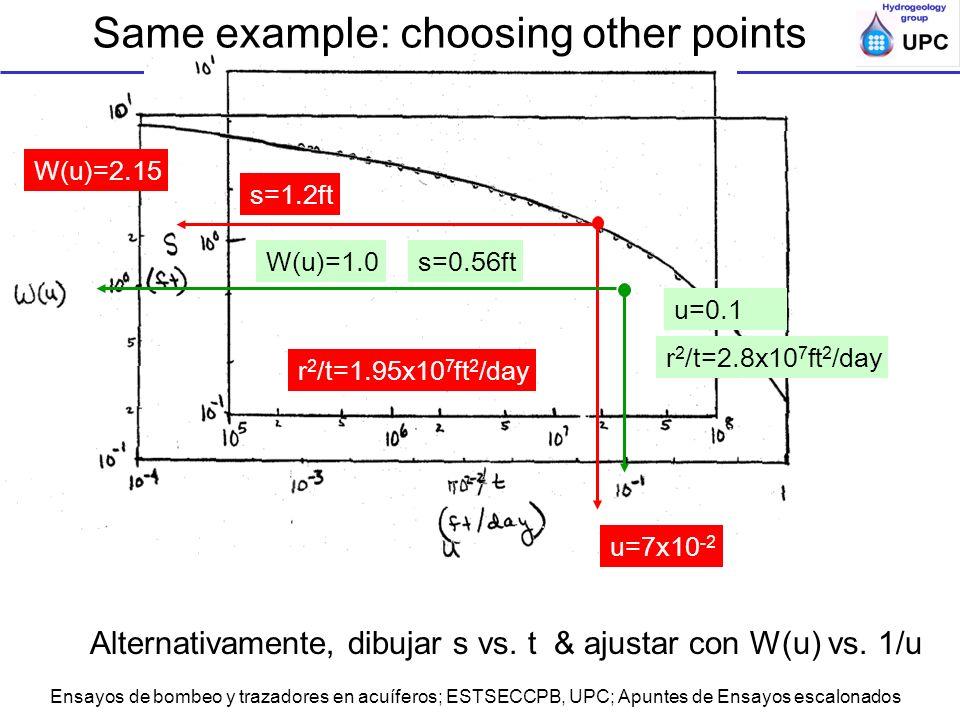 Ensayos de bombeo y trazadores en acuíferos; ESTSECCPB, UPC; Apuntes de Ensayos escalonados s=1.2ft W(u)=2.15 r 2 /t=1.95x10 7 ft 2 /day u=7x10 -2 s=0