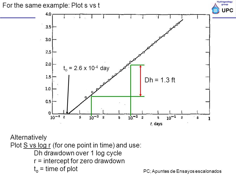 Ensayos de bombeo y trazadores en acuíferos; ESTSECCPB, UPC; Apuntes de Ensayos escalonados For the same example: Plot s vs t t o = 2.6 x 10 -4 day Al