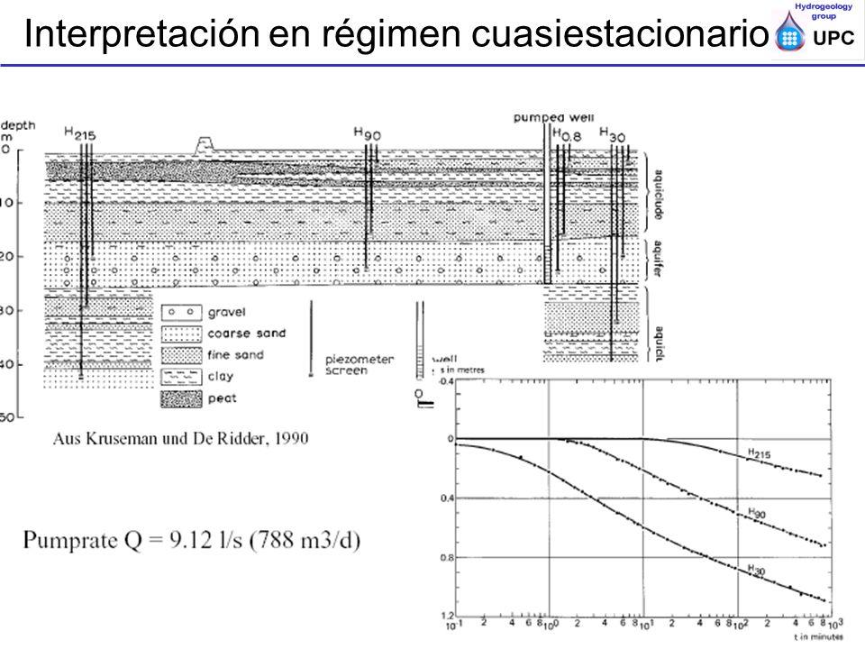 Ensayos de bombeo y trazadores en acuíferos; ESTSECCPB, UPC; Apuntes de Ensayos escalonados Interpretación en régimen cuasiestacionario