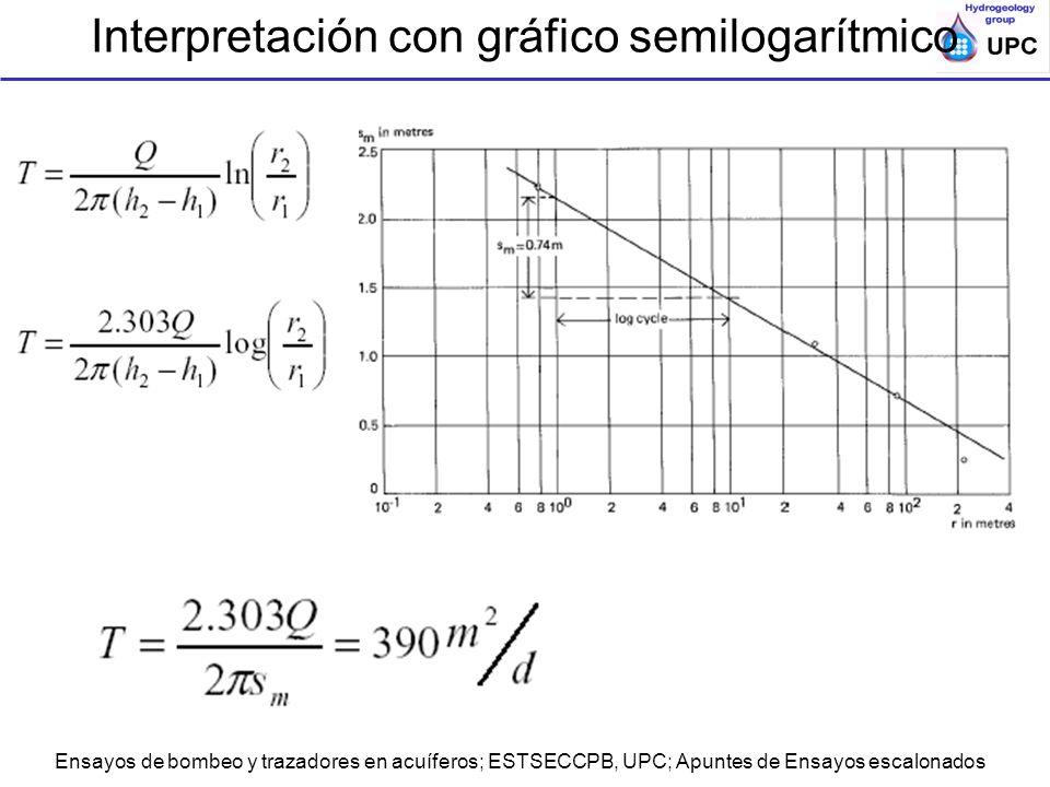 Ensayos de bombeo y trazadores en acuíferos; ESTSECCPB, UPC; Apuntes de Ensayos escalonados Interpretación con gráfico semilogarítmico