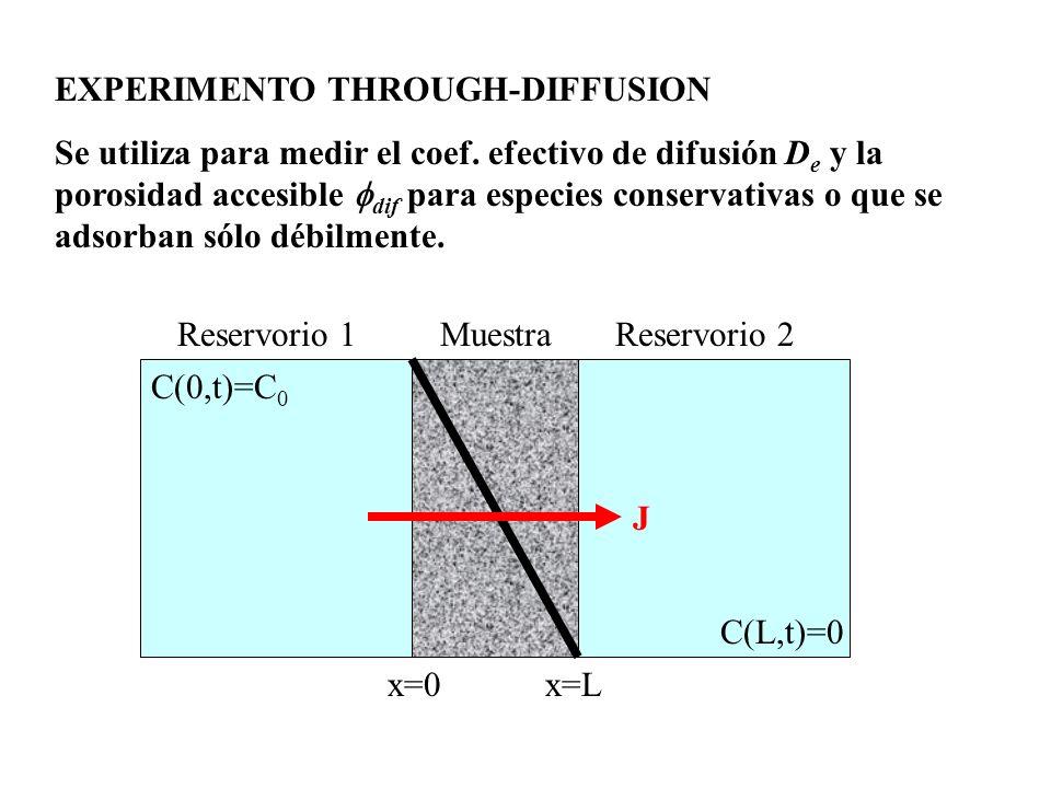 EXPERIMENTO THROUGH-DIFFUSION Se utiliza para medir el coef. efectivo de difusión D e y la porosidad accesible dif para especies conservativas o que s
