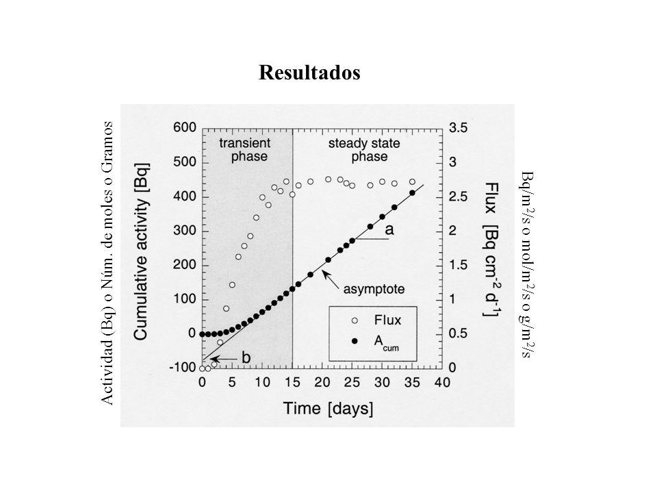 Resultados Actividad (Bq) o Núm. de moles o Gramos Bq/m 2 /s o mol/m 2 /s o g/m 2 /s