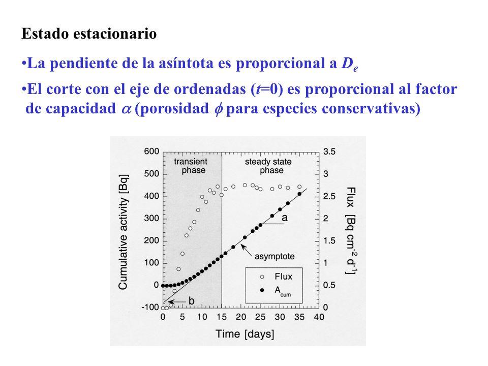 Estado estacionario La pendiente de la asíntota es proporcional a D e El corte con el eje de ordenadas (t=0) es proporcional al factor de capacidad (p