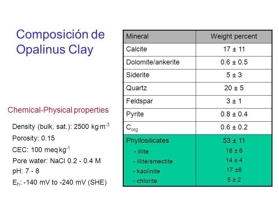 MineralWeight percent Calcite17 ± 11 Dolomite/ankerite0.6 ± 0.5 Siderite5 ± 3 Quartz20 ± 5 Feldspar3 ± 1 Pyrite0.8 ± 0.4 C org 0.6 ± 0.2 Phyllosilicat