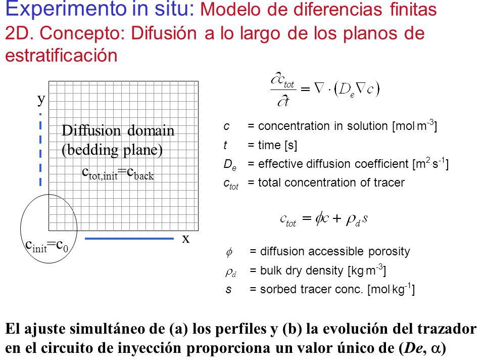 Experimento in situ: Modelo de diferencias finitas 2D. Concepto: Difusión a lo largo de los planos de estratificación c= concentration in solution [mo