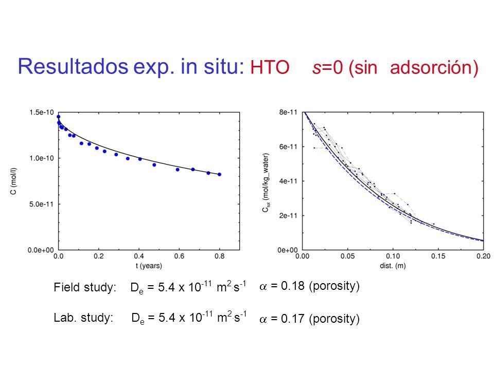 Resultados exp. in situ: HTO s=0 (sin adsorción) Field study: D e = 5.4 x 10 -11 m 2. s -1 = 0.18 (porosity) Lab. study: D e = 5.4 x 10 -11 m 2. s -1