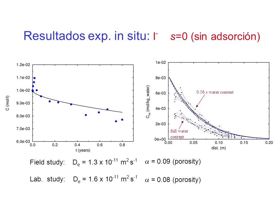 Resultados exp. in situ: I - s=0 (sin adsorción) Field study: D e = 1.3 x 10 -11 m 2. s -1 = 0.09 (porosity) Lab. study: D e = 1.6 x 10 -11 m 2. s -1
