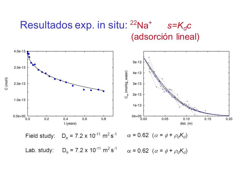 Field study: D e = 7.2 x 10 -11 m 2. s -1 = 0.62 ( = + d K d ) Lab. study: D e = 7.2 x 10 -11 m 2. s -1 = 0.62 ( = + d K d ) Resultados exp. in situ: