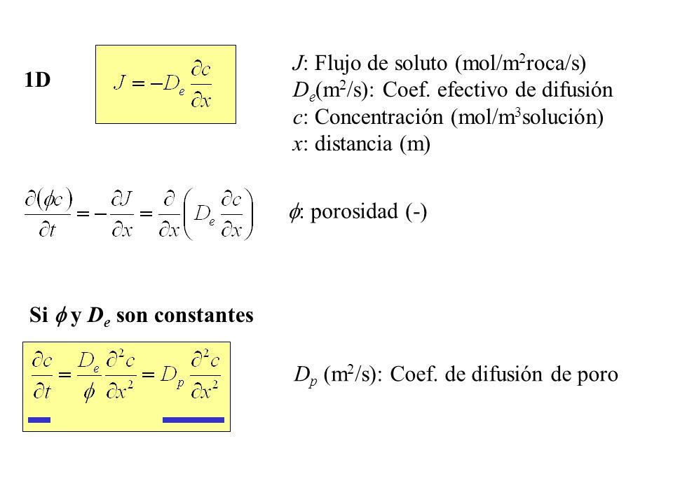 1D J: Flujo de soluto (mol/m 2 roca/s) D e (m 2 /s): Coef. efectivo de difusión c: Concentración (mol/m 3 solución) x: distancia (m) : porosidad (-) S
