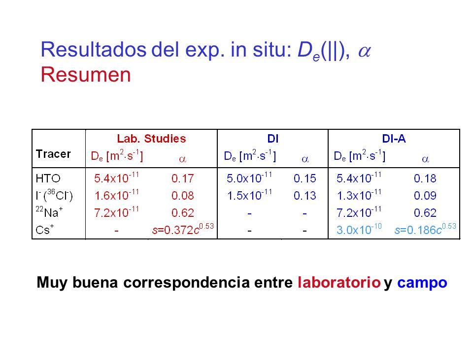 Resultados del exp. in situ: D e (||), Resumen Muy buena correspondencia entre laboratorio y campo