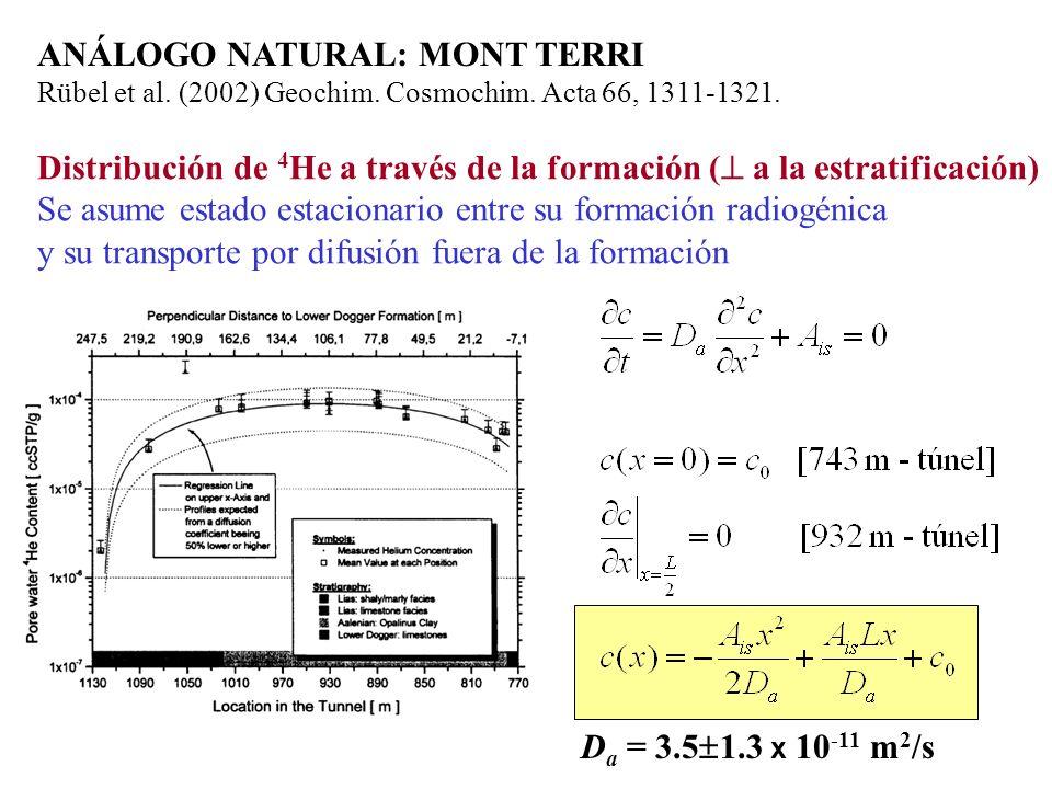 ANÁLOGO NATURAL: MONT TERRI Rübel et al. (2002) Geochim. Cosmochim. Acta 66, 1311-1321. Distribución de 4 He a través de la formación ( a la estratifi