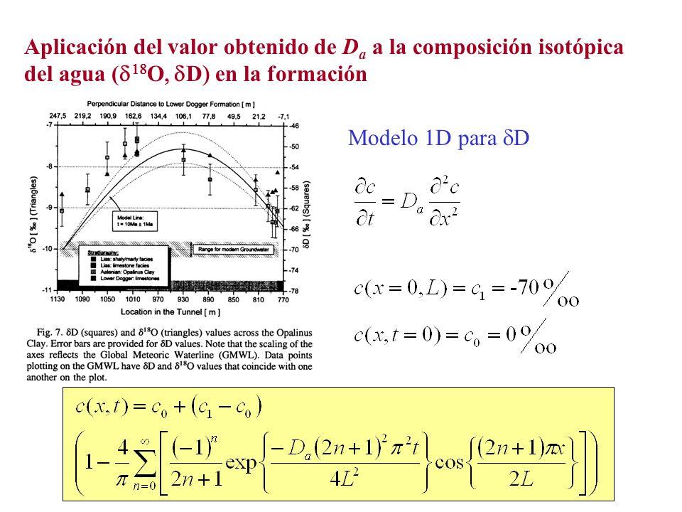Aplicación del valor obtenido de D a a la composición isotópica del agua ( O D en la formación Modelo 1D para D