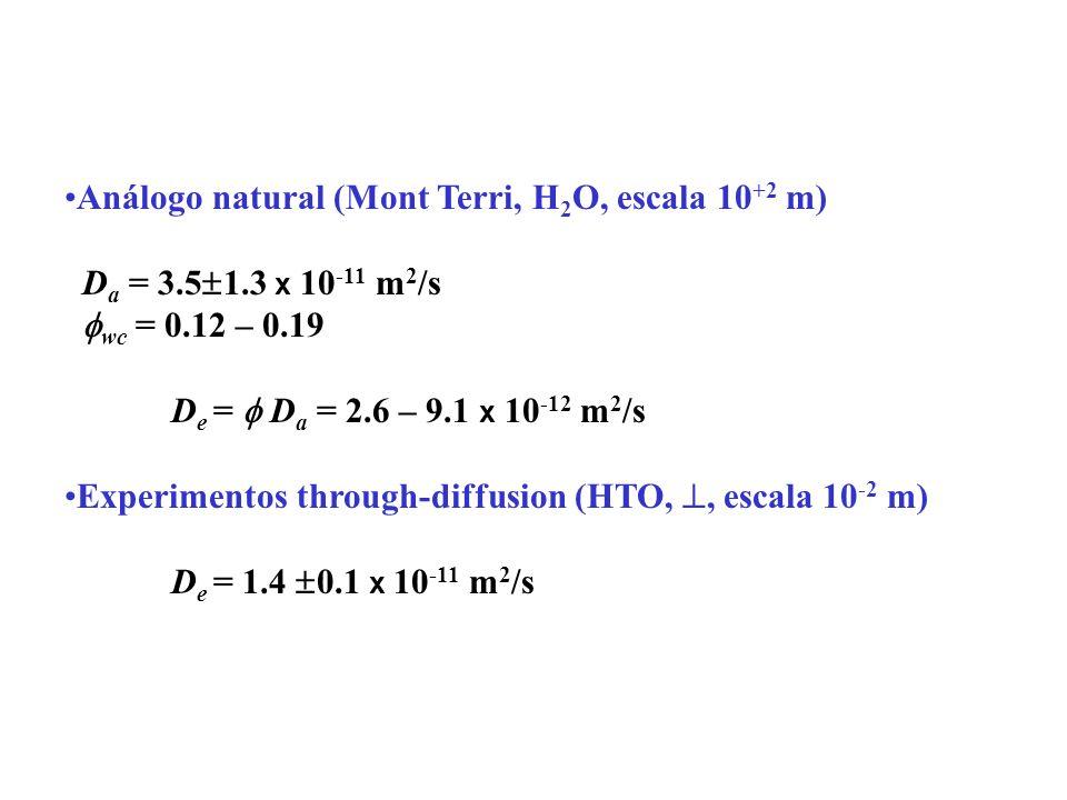 Análogo natural (Mont Terri, H 2 O, escala 10 +2 m) D a = 3.5 1.3 x 10 -11 m 2 /s wc = 0.12 – 0.19 D e = D a = 2.6 – 9.1 x 10 -12 m 2 /s Experimentos