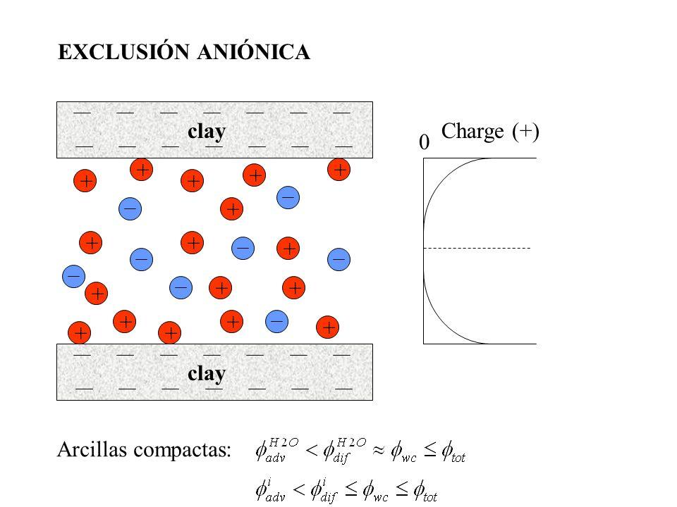 + + Charge (+) EXCLUSIÓN ANIÓNICA 0 + + + + ++ + + + + ++ + + + clay Arcillas compactas: