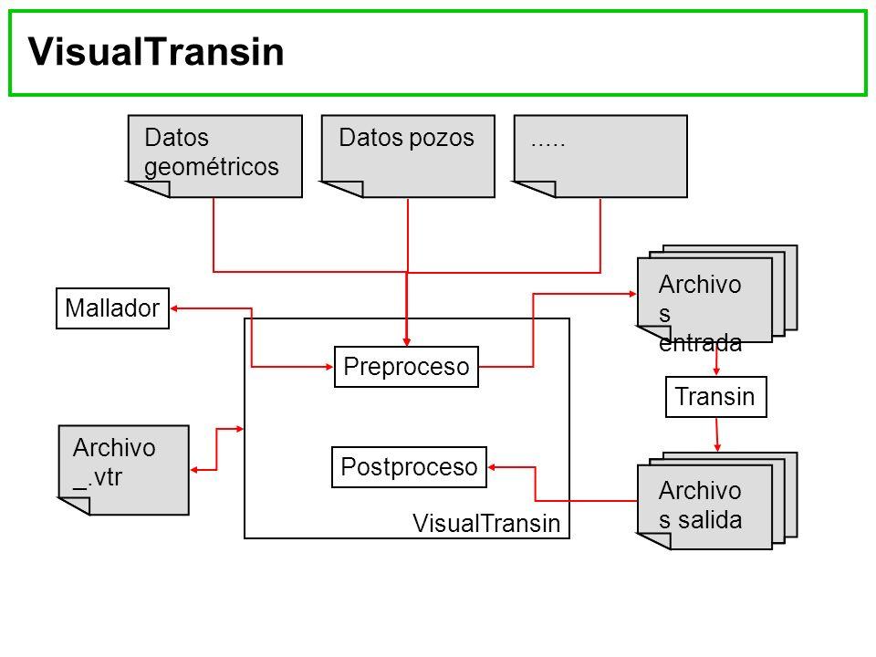 VisualTransin Datos geométricos Archivo s salida Datos pozos Archivo _.vtr Preproceso Postproceso VisualTransin Transin Archivo s entrada.....