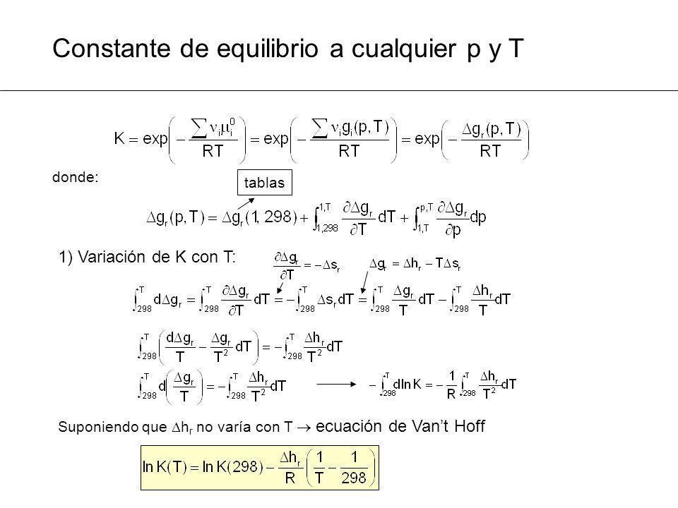 Constante de equilibrio a cualquier p y T donde: tablas 1) Variación de K con T: Suponiendo que h r no varía con T ecuación de Vant Hoff