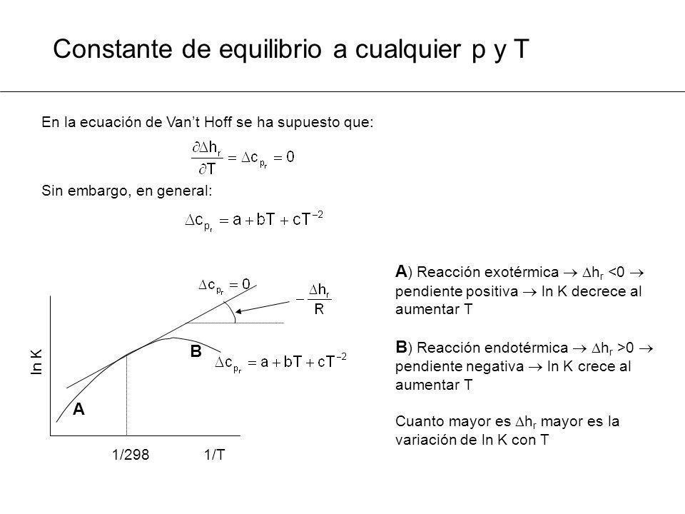 Constante de equilibrio a cualquier p y T En la ecuación de Vant Hoff se ha supuesto que: Sin embargo, en general: A ) Reacción exotérmica h r <0 pend