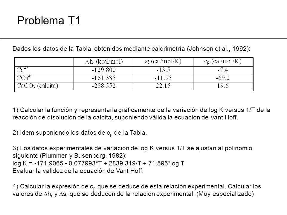 Problema T1 Dados los datos de la Tabla, obtenidos mediante calorimetría (Johnson et al., 1992): 1) Calcular la función y representarla gráficamente d