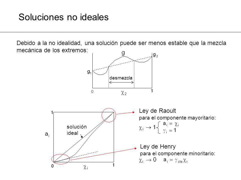 Soluciones no ideales Debido a la no idealidad, una solución puede ser menos estable que la mezcla mecánica de los extremos: desmezcla Ley de Raoult p
