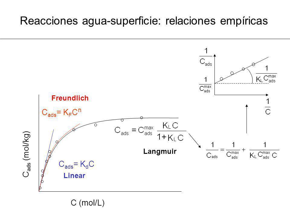 Reacciones agua-superficie: relaciones empíricas C ads = K d C C (mol/L) C ads (mol/kg) C ads = K F C n Linear Freundlich Langmuir