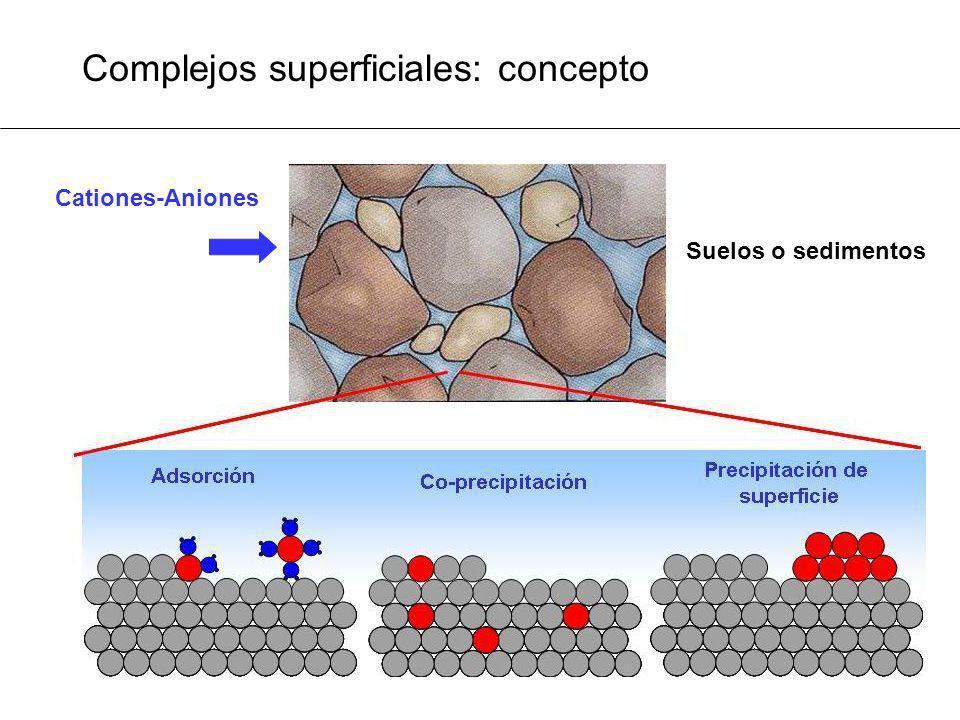 Complejos superficiales: concepto Suelos o sedimentos Cationes-Aniones