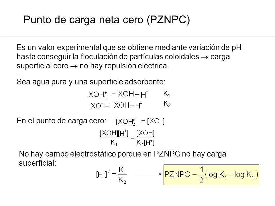 Punto de carga neta cero (PZNPC) Sea agua pura y una superficie adsorbente: K1K1 K2K2 En el punto de carga cero: No hay campo electrostático porque en
