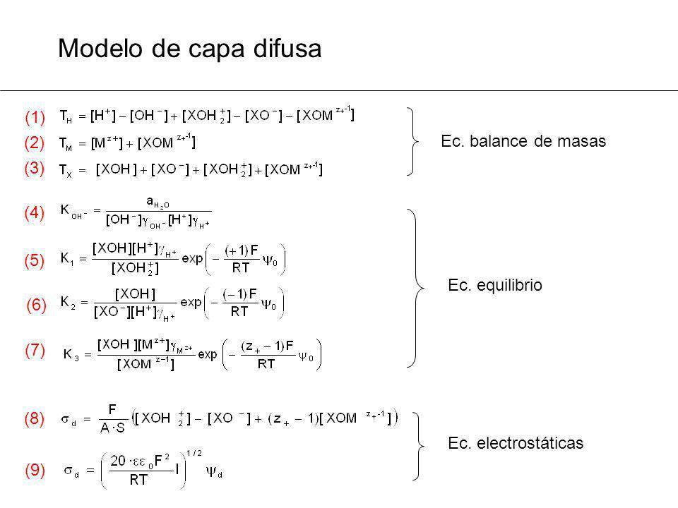 (2) (1) (3) (6) (4) (7) (5) (8) (9) Modelo de capa difusa Ec. balance de masas Ec. electrostáticas Ec. equilibrio