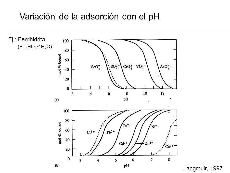 Variación de la adsorción con el pH Langmuir, 1997 Ej.: Ferrihidrita (Fe 5 HO 8 ·4H 2 O)