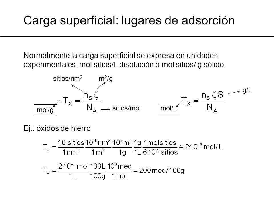 Normalmente la carga superficial se expresa en unidades experimentales: mol sitios/L disolución o mol sitios/ g sólido. Ej.: óxidos de hierro Carga su