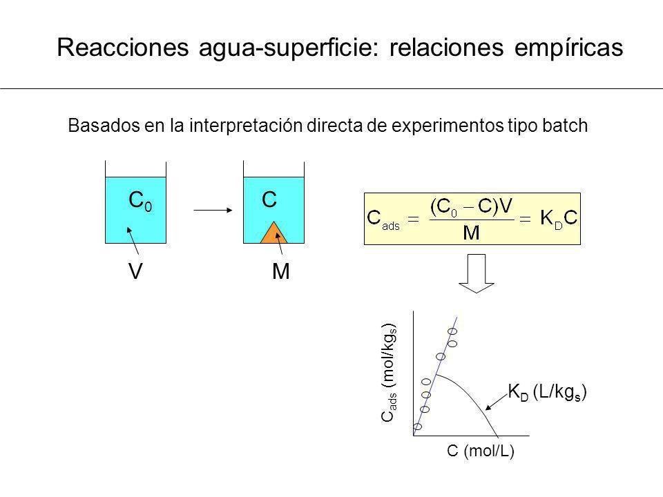 Reacciones agua-superficie: relaciones empíricas C0C0 C MV C (mol/L) C ads (mol/kg s ) K D (L/kg s ) Basados en la interpretación directa de experimen