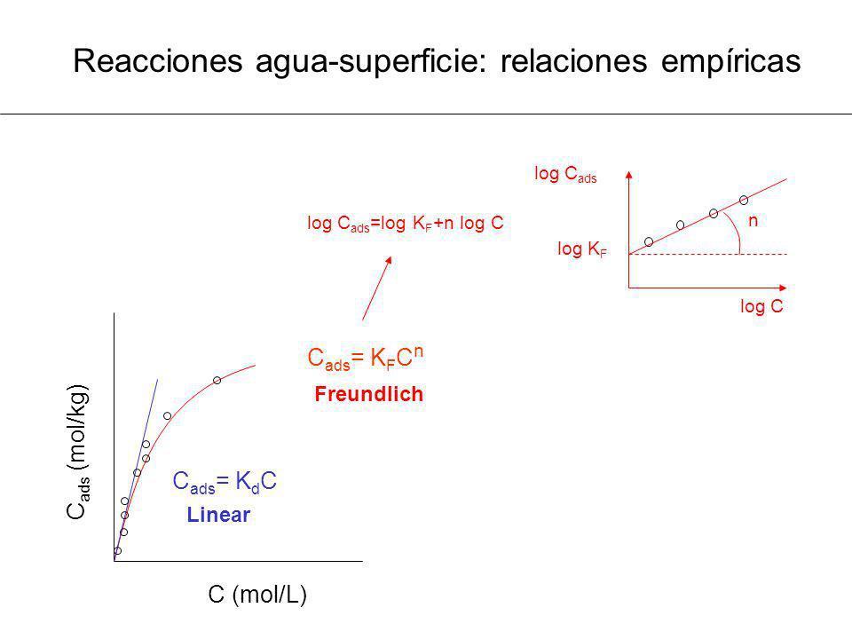 Reacciones agua-superficie: relaciones empíricas C ads = K d C C (mol/L) C ads (mol/kg) Linear log C ads =log K F +n log C log C ads log C log K F n C
