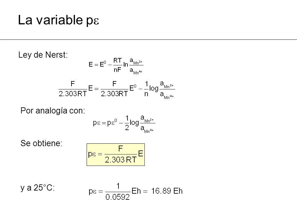 Ley de Nerst: La variable p Por analogía con: Se obtiene: y a 25°C: