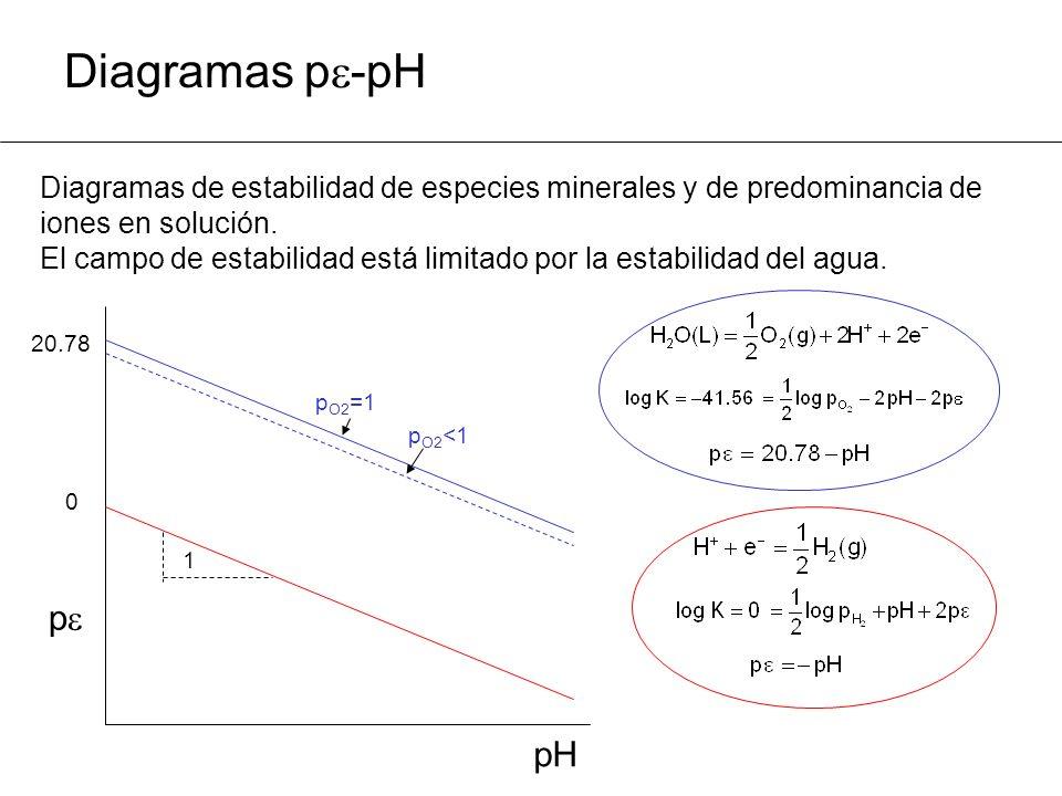 Diagramas p -pH Diagramas de estabilidad de especies minerales y de predominancia de iones en solución.