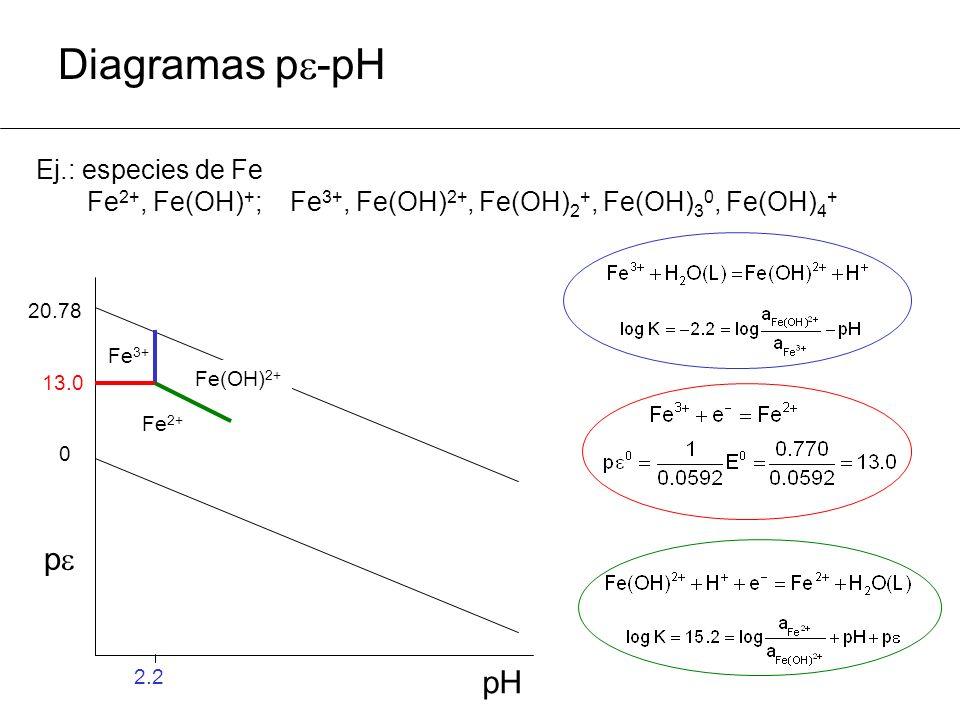 Diagramas p -pH Ej.: especies de Fe Fe 2+, Fe(OH) + ; Fe 3+, Fe(OH) 2+, Fe(OH) 2 +, Fe(OH) 3 0, Fe(OH) 4 + 20.78 0 p pHpH 13.0 2.2 Fe(OH) 2+ Fe 3+ Fe 2+