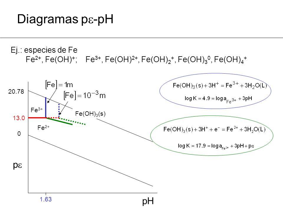 Diagramas p -pH Ej.: especies de Fe Fe 2+, Fe(OH) + ; Fe 3+, Fe(OH) 2+, Fe(OH) 2 +, Fe(OH) 3 0, Fe(OH) 4 + 20.78 0 p pHpH 13.0 1.63 Fe(OH) 3 (s) Fe 3+ Fe 2+