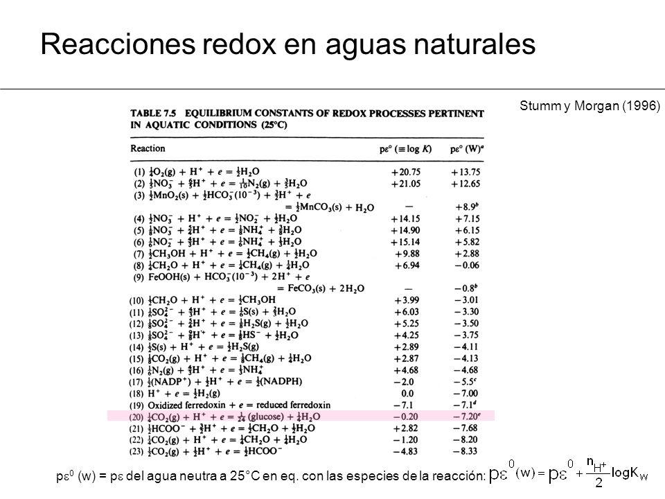 Reacciones redox en aguas naturales p 0 (w) = p del agua neutra a 25°C en eq.