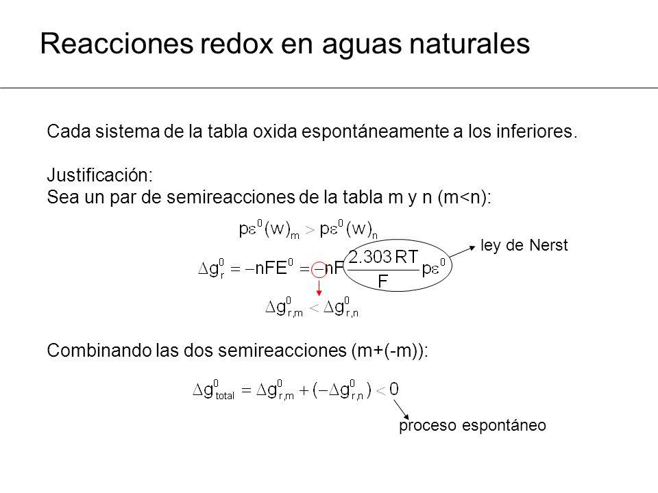 Reacciones redox en aguas naturales Cada sistema de la tabla oxida espontáneamente a los inferiores.