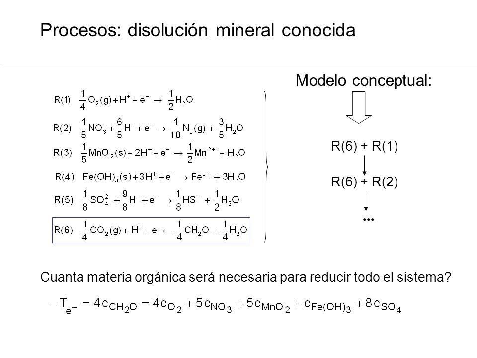 Procesos: disolución mineral conocida Modelo conceptual: R(6) + R(1) R(6) + R(2)...