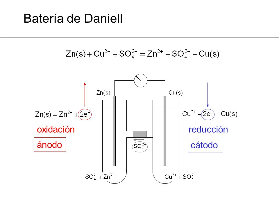 Batería de Daniell oxidaciónreducción ánodo cátodo