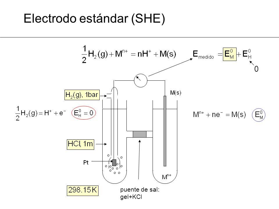 Electrodo estándar (SHE) o o o o o o o o o o o puente de sal: gel+KCl 0