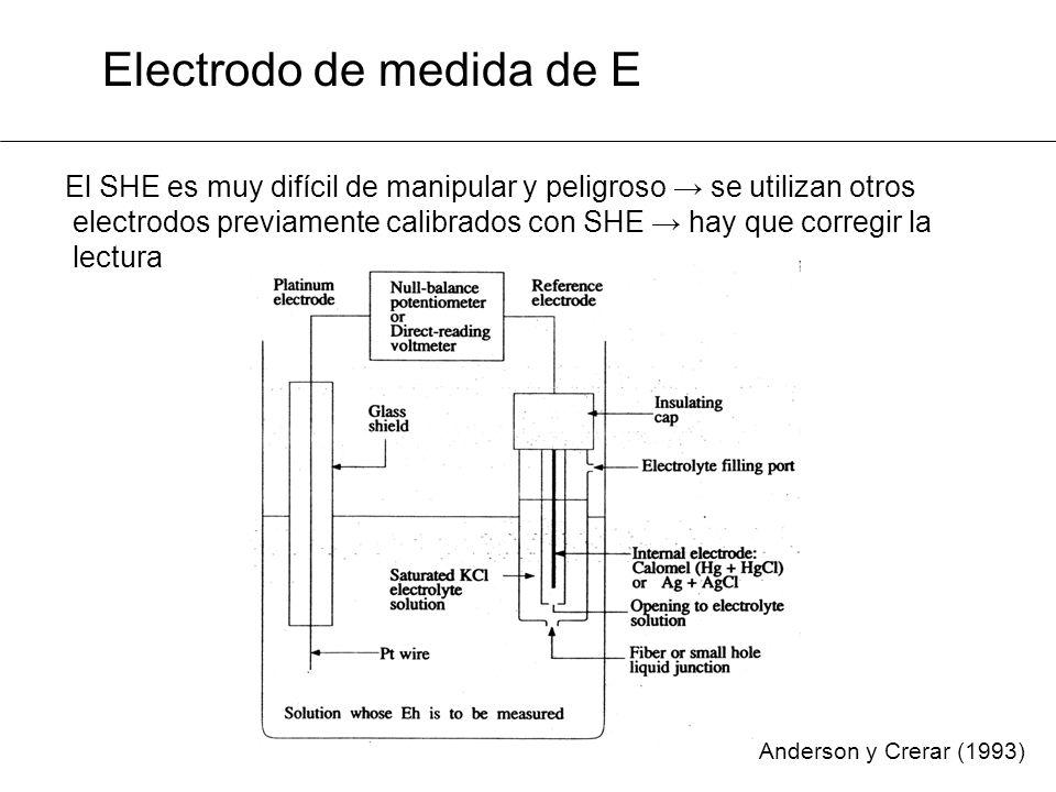 Electrodo de medida de E El SHE es muy difícil de manipular y peligroso se utilizan otros electrodos previamente calibrados con SHE hay que corregir la lectura Anderson y Crerar (1993)