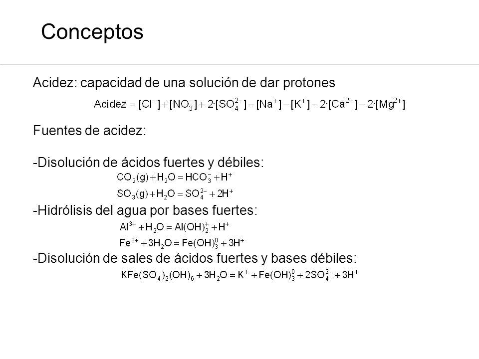 Conceptos Acidez: capacidad de una solución de dar protones Fuentes de acidez: -Disolución de ácidos fuertes y débiles: -Hidrólisis del agua por bases